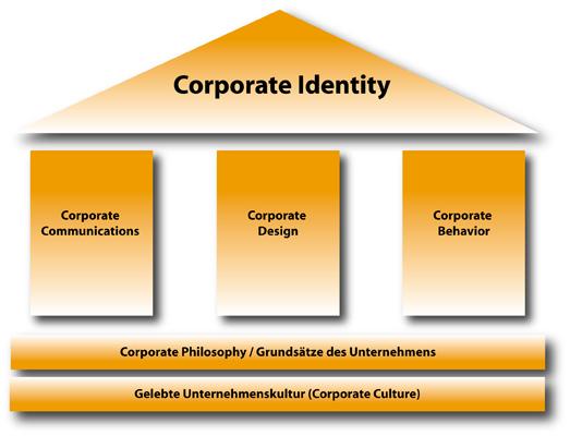 corporate identity bestandteile