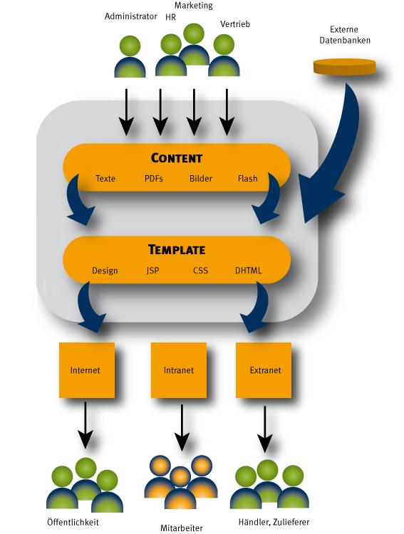 Content Management Systeme von NEUHARDT communications consulting