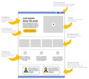 Struktur einer Landing Page