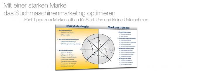 Markenführung und Markenaufbau